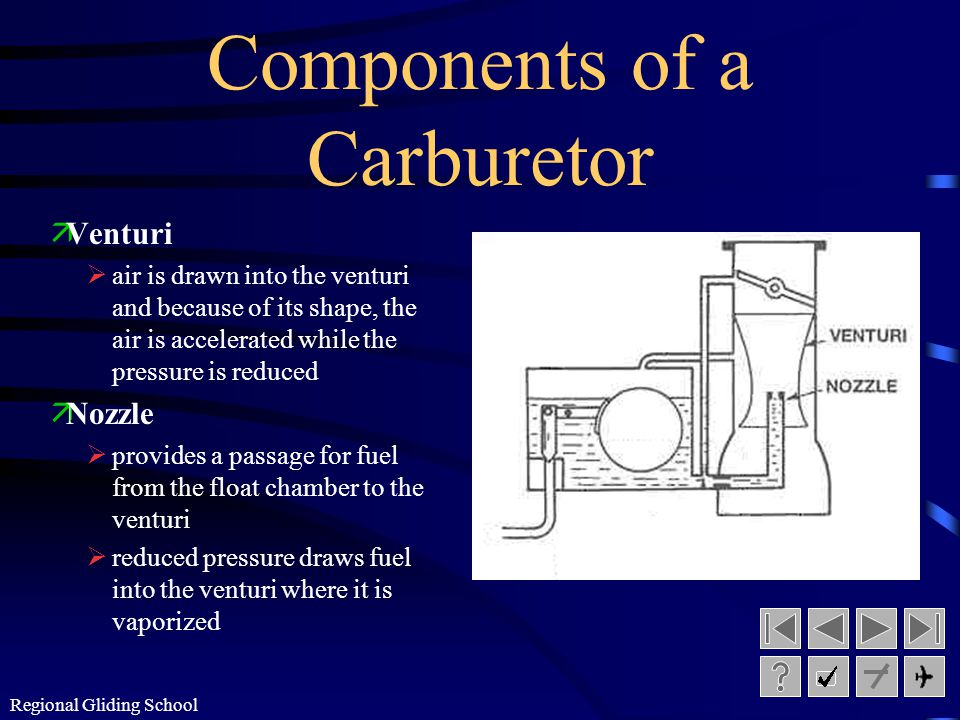 Regional Gliding School The Carburetor ¶measure the correct quantity of fuel and vaporize this fuel, ·mix it with air in the proper proportion, and ¸d