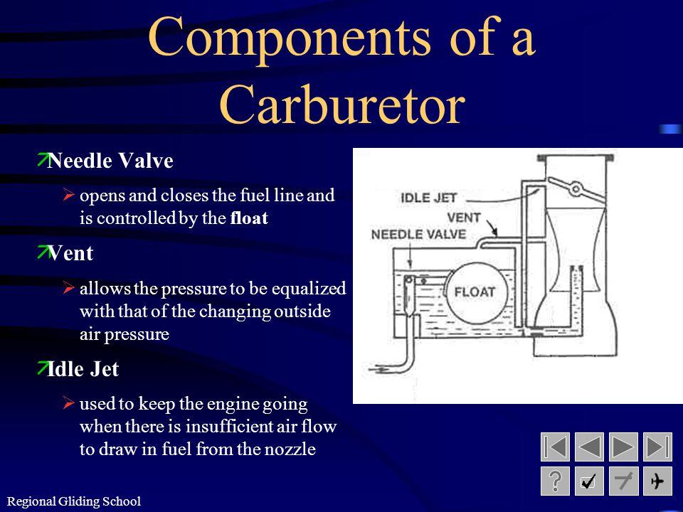 Regional Gliding School Components of a Carburetor äThrottle Valve Øregulates the volume of fuel/air mixture äIntake Manifold Ødistributes the fuel/ai