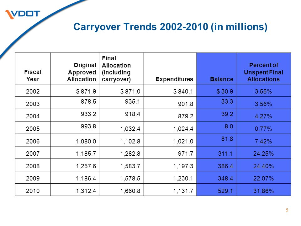 5 Carryover Trends 2002-2010 (in millions) Fiscal Year Original Approved Allocation Final Allocation (including carryover)ExpendituresBalance Percent of Unspent Final Allocations 2002$ 871.9$ 871.0$ 840.1$ 30.93.55% 2003 878.5935.1 901.8 33.3 3.56% 2004 933.2918.4 879.2 39.2 4.27% 2005 993.8 1,032.41,024.4 8.0 0.77% 20061,080.01,102.81,021.0 81.8 7.42% 20071,185.71,282.8971.7311.124.25% 20081,257.61,583.71,197.3386.424.40% 20091,186.41,578.51,230.1348.422.07% 20101,312.41,660.81,131.7529.131.86%