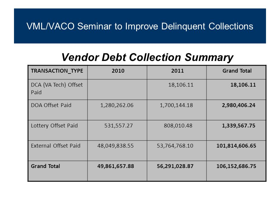 VML/VACO Seminar to Improve Delinquent Collections Vendor Debt Collection Summary TRANSACTION_TYPE 2010 2011 Grand Total DCA (VA Tech) Offset Paid 18,106.11 DOA Offset Paid 1,280,262.06 1,700,144.18 2,980,406.24 Lottery Offset Paid 531,557.27 808,010.48 1,339,567.75 External Offset Paid 48,049,838.55 53,764,768.10 101,814,606.65 Grand Total 49,861,657.88 56,291,028.87 106,152,686.75