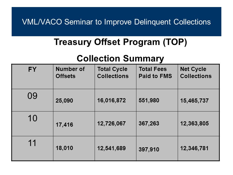 FY Number of Offsets Total Cycle Collections Total Fees Paid to FMS Net Cycle Collections 09 25,09016,016,872551,98015,465,737 10 17,416 12,726,067367,263 12,363,805 11 18,01012,541,689 397,910 12,346,781 Treasury Offset Program (TOP) Collection Summary