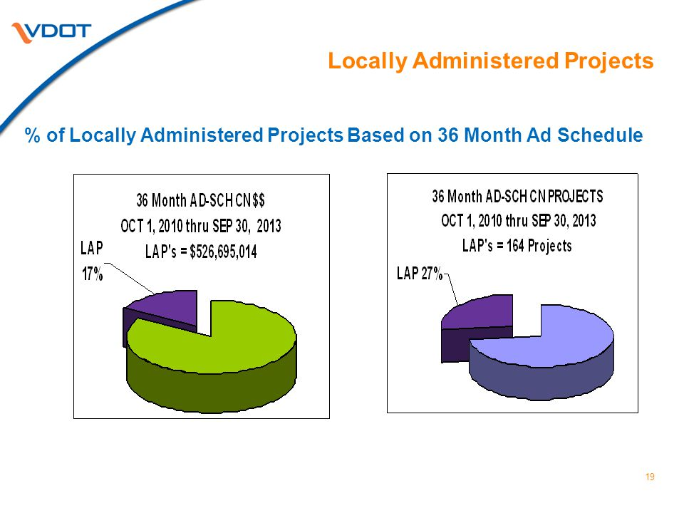 19 Locally Administered Projects % of Locally Administered Projects Based on 36 Month Ad Schedule