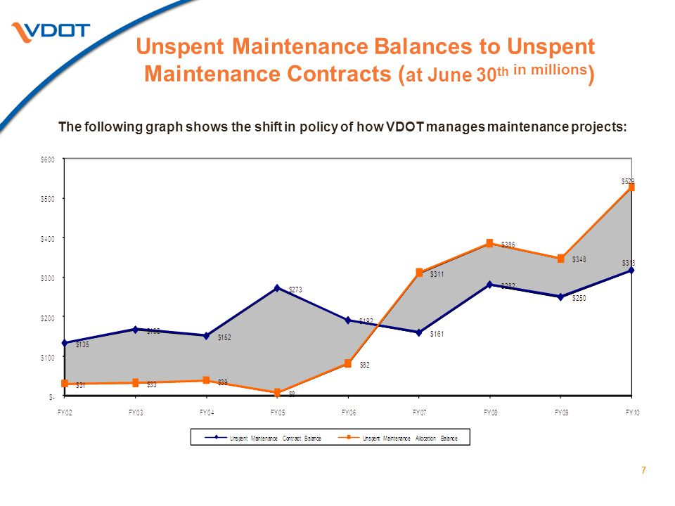 77 Unspent Maintenance Balances to Unspent Maintenance Contracts ( at June 30 th in millions ) The following graph shows the shift in policy of how VDOT manages maintenance projects: