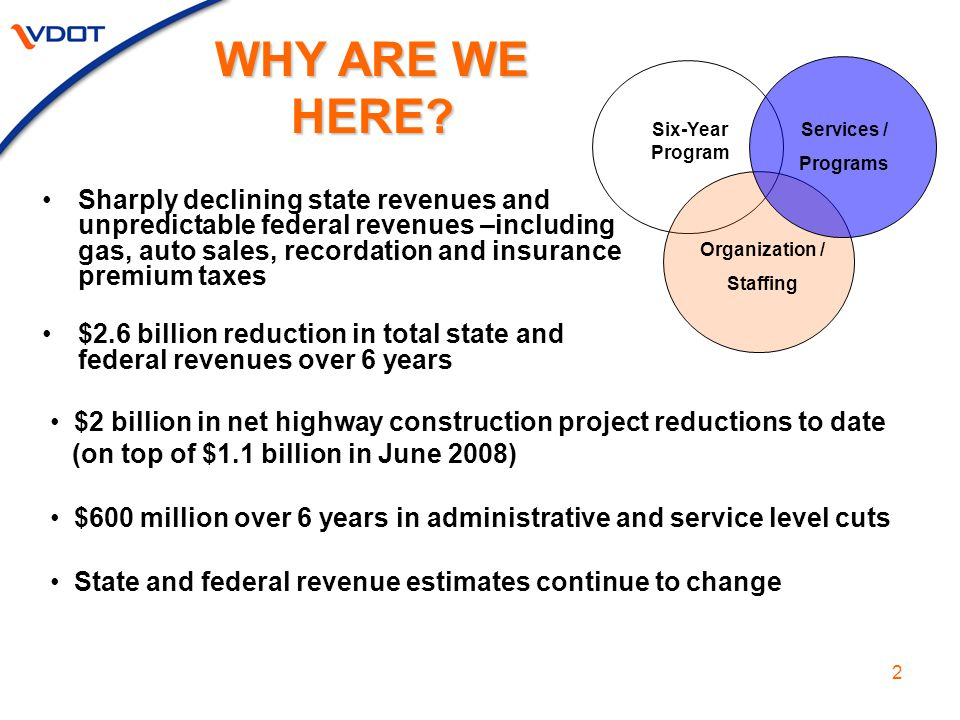2 Sharply declining state revenues and unpredictable federal revenues –including gas, auto sales, recordation and insurance premium taxes $2.6 billion reduction in total state and federal revenues over 6 years WHY ARE WE HERE.
