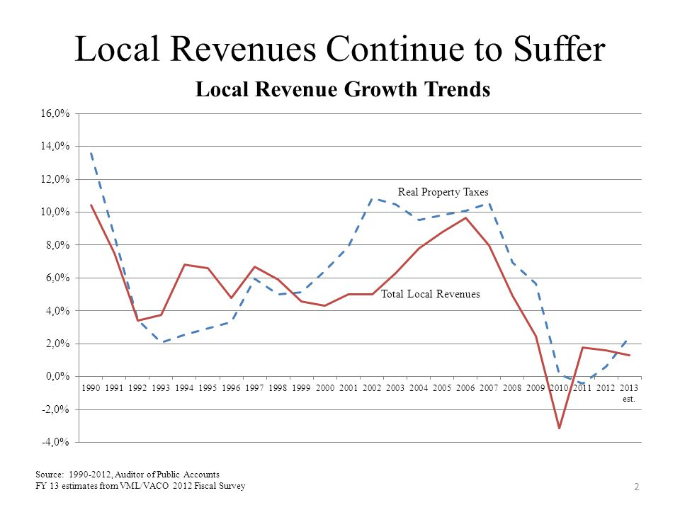 Local Revenues Continue to Suffer 2 Total Local Revenues Source: 1990-2012, Auditor of Public Accounts FY 13 estimates from VML/VACO 2012 Fiscal Surve
