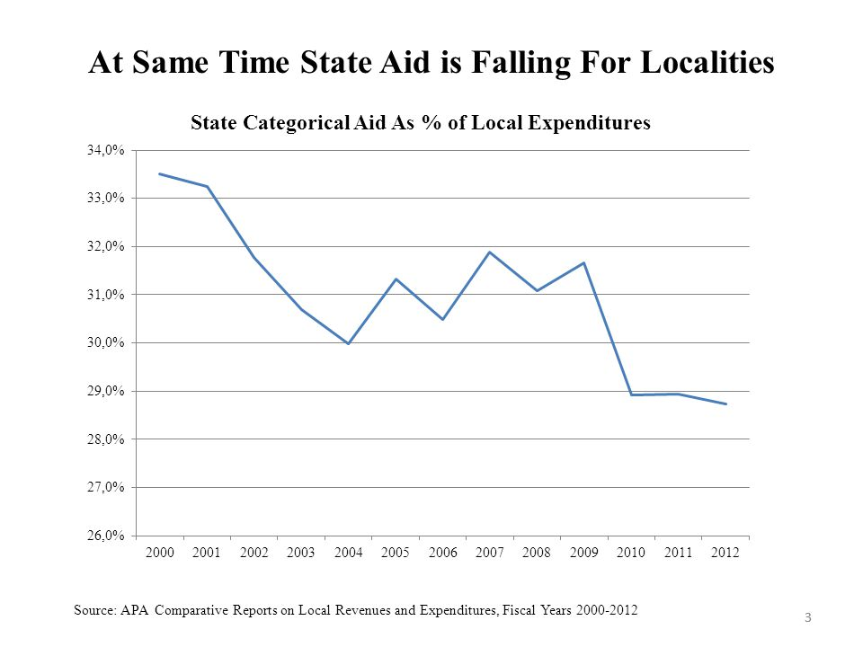 3 At Same Time State Aid is Falling For Localities 3 Source: APA Comparative Reports on Local Revenues and Expenditures, Fiscal Years 2000-2012