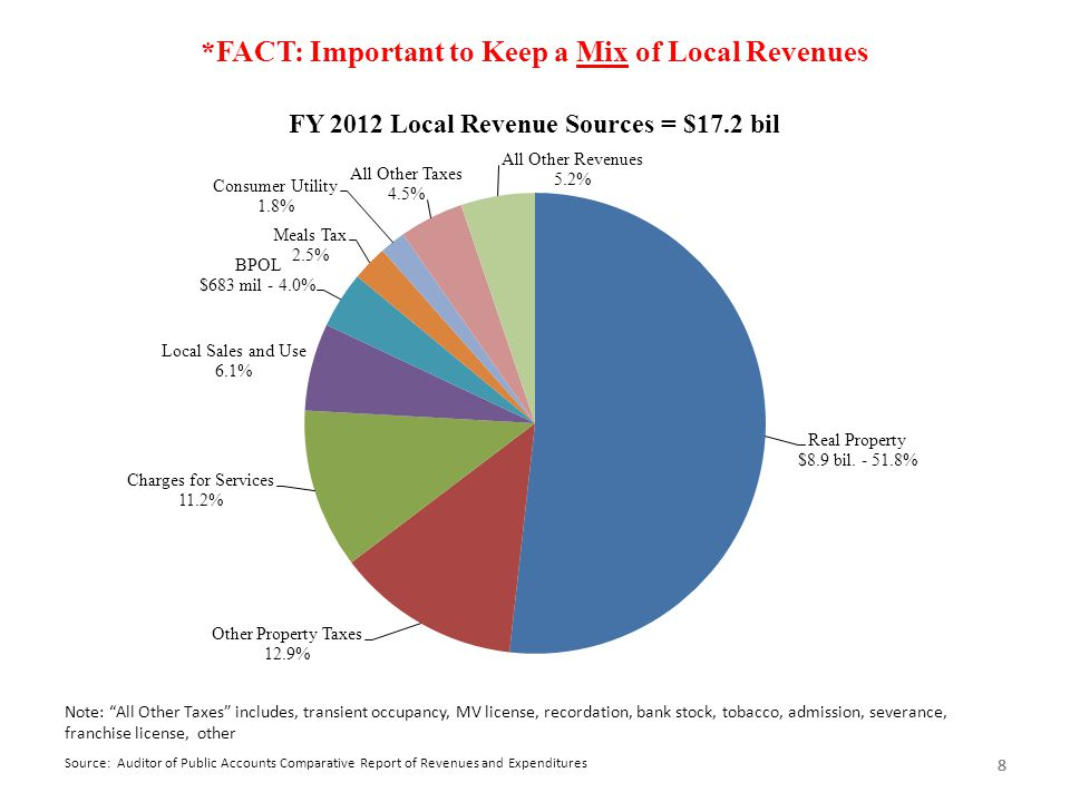 "888 *FACT: Important to Keep a Mix of Local Revenues Source: Auditor of Public Accounts Comparative Report of Revenues and Expenditures 8 Note: ""All O"