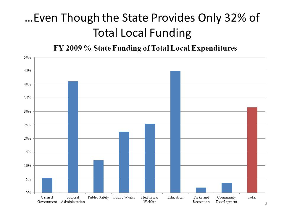 …Even Though the State Provides Only 32% of Total Local Funding 3