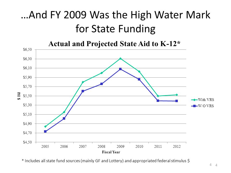 …And FY 2009 Was the High Water Mark for State Funding 4 4 * Includes all state fund sources (mainly GF and Lottery) and appropriated federal stimulus