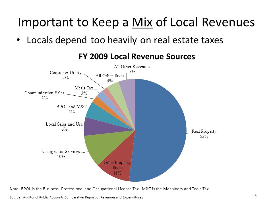 Important to Keep a Mix of Local Revenues Locals depend too heavily on real estate taxes Source: Auditor of Public Accounts Comparative Report of Reve