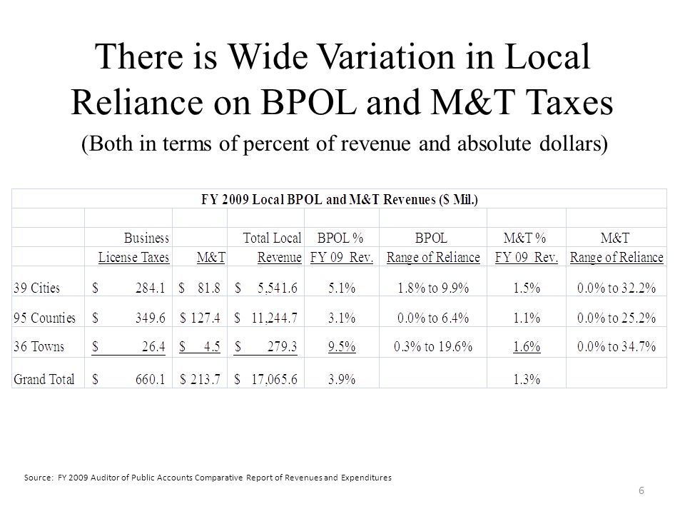 There is Wide Variation in Local Reliance on BPOL and M&T Taxes 6 (Both in terms of percent of revenue and absolute dollars) Source: FY 2009 Auditor o