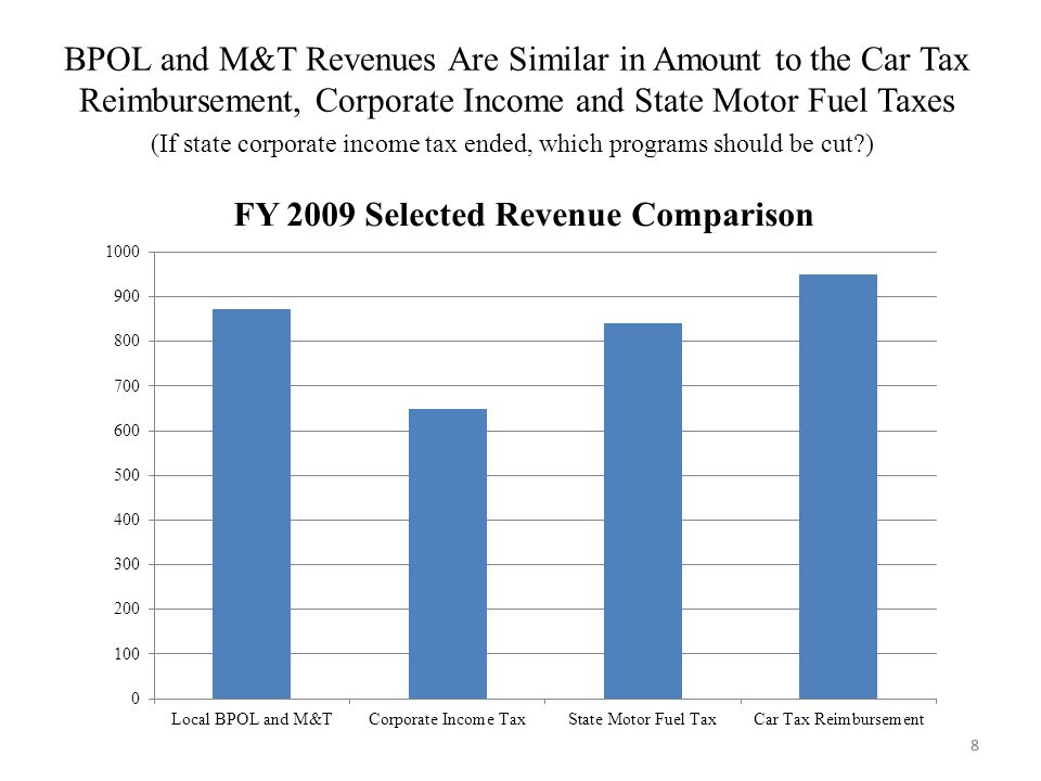 8 BPOL and M&T Revenues Are Similar in Amount to the Car Tax Reimbursement, Corporate Income and State Motor Fuel Taxes 8 (If state corporate income t