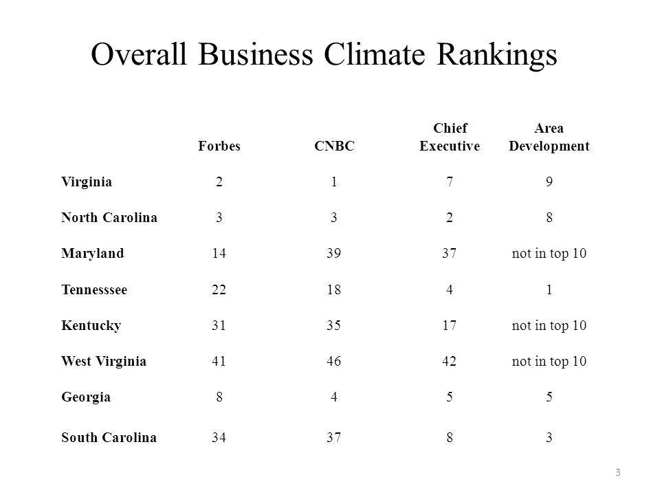 Overall Business Climate Rankings ForbesCNBC Chief Executive Area Development Virginia2179 North Carolina3328 Maryland143937not in top 10 Tennesssee221841 Kentucky313517not in top 10 West Virginia414642not in top 10 Georgia8455 South Carolina343783 3