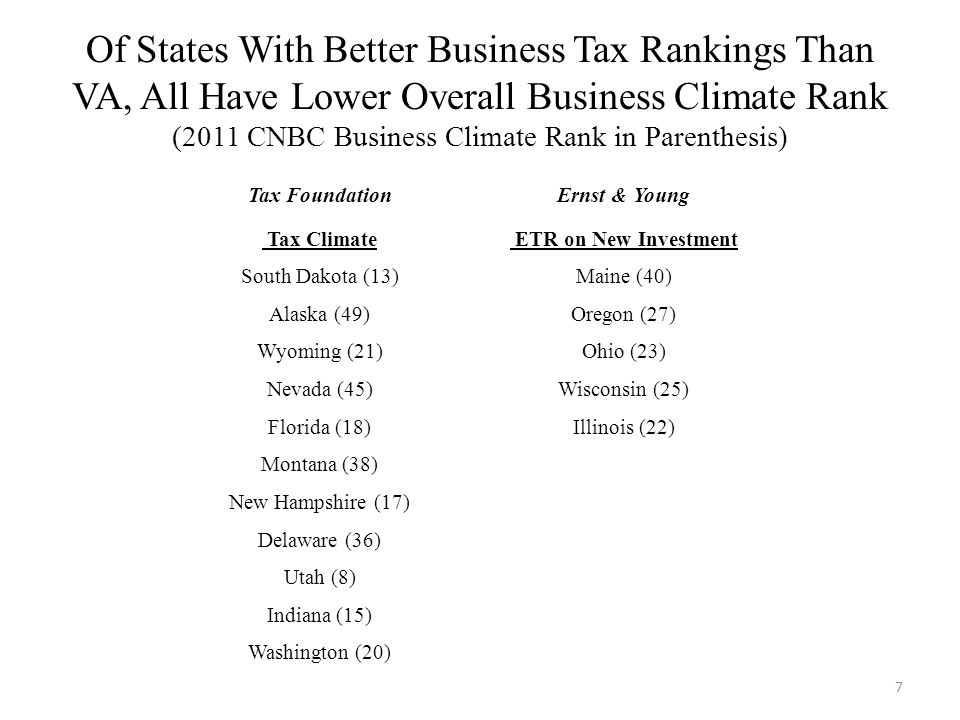 Of States With Better Business Tax Rankings Than VA, All Have Lower Overall Business Climate Rank (2011 CNBC Business Climate Rank in Parenthesis) 7 Tax FoundationErnst & Young Tax Climate ETR on New Investment South Dakota (13)Maine (40) Alaska (49)Oregon (27) Wyoming (21)Ohio (23) Nevada (45)Wisconsin (25) Florida (18)Illinois (22) Montana (38) New Hampshire (17) Delaware (36) Utah (8) Indiana (15) Washington (20)