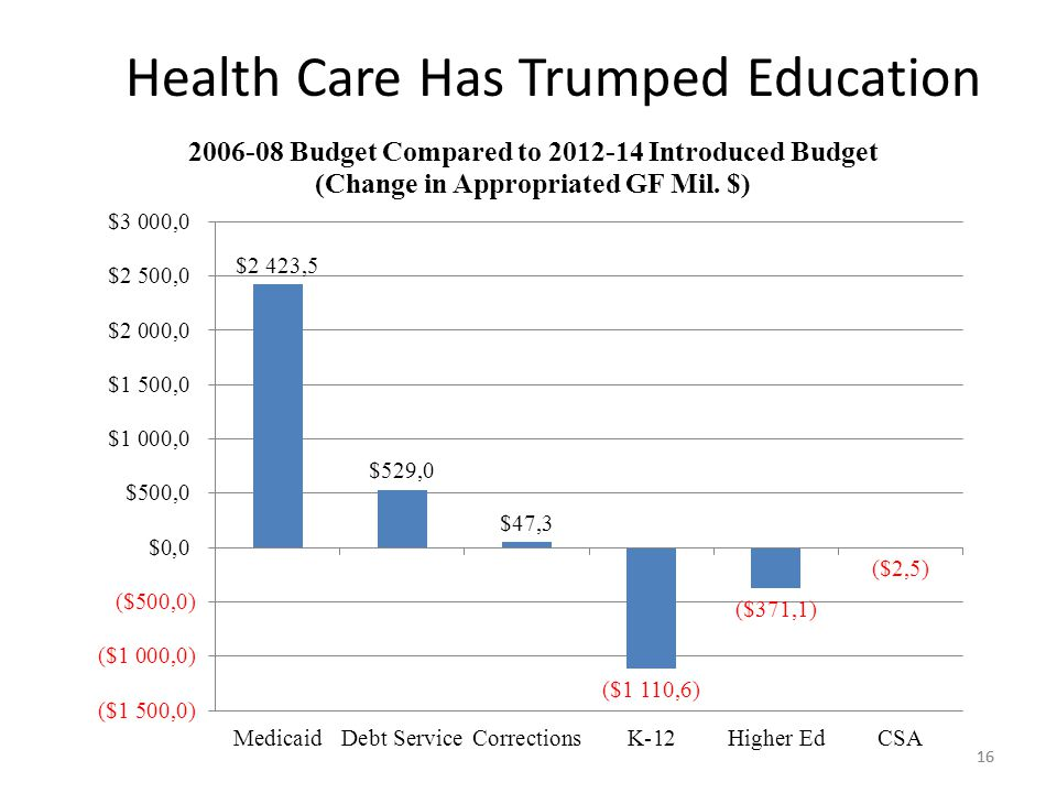 16 Health Care Has Trumped Education