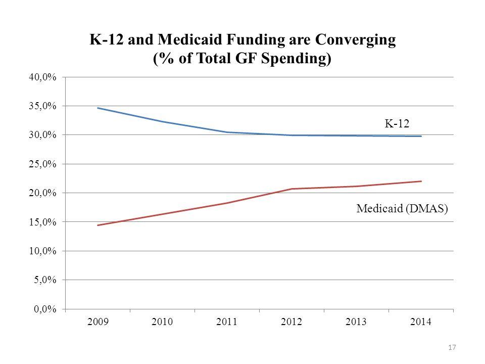 17 K-12 Medicaid (DMAS)