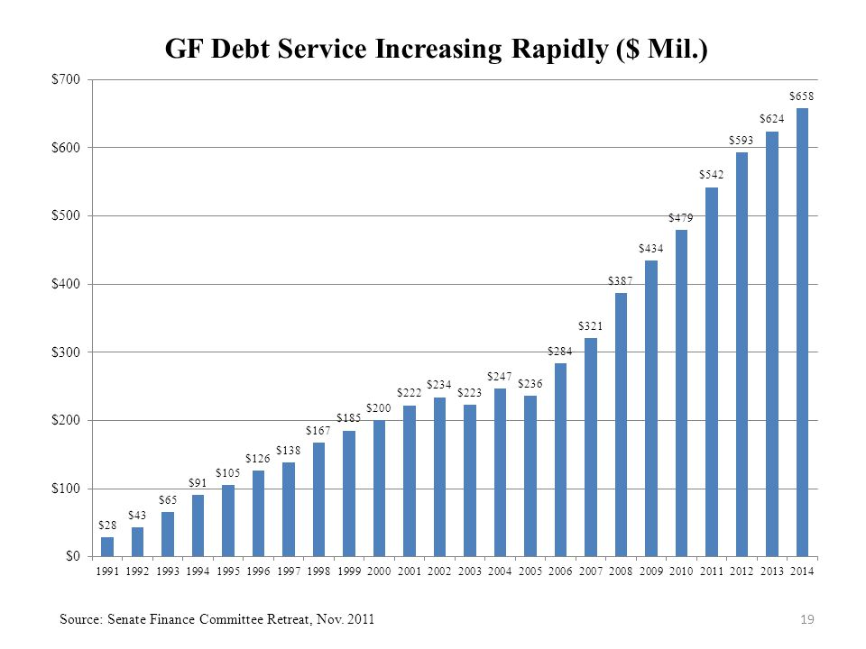 19 Source: Senate Finance Committee Retreat, Nov. 2011
