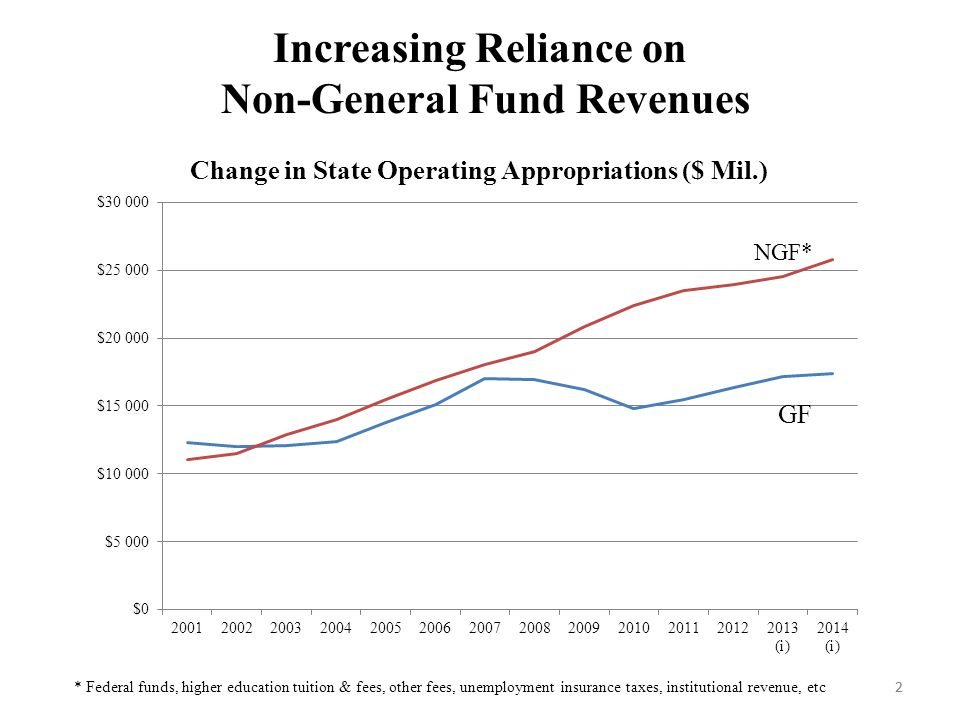 2 Increasing Reliance on Non-General Fund Revenues 2 NGF* * Federal funds, higher education tuition & fees, other fees, unemployment insurance taxes, institutional revenue, etc