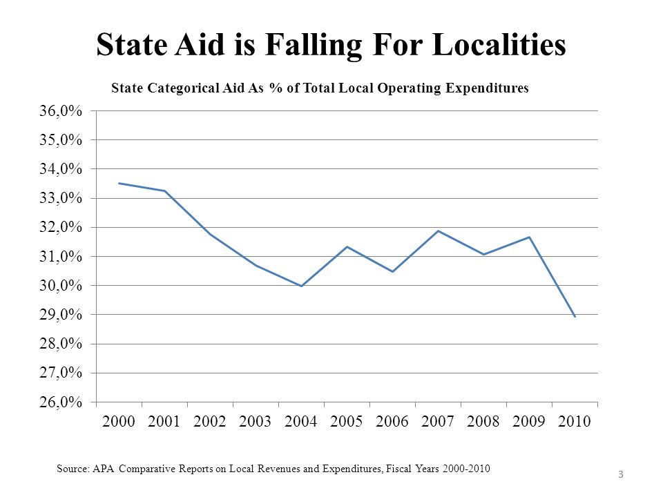 3 State Aid is Falling For Localities 3 Source: APA Comparative Reports on Local Revenues and Expenditures, Fiscal Years 2000-2010