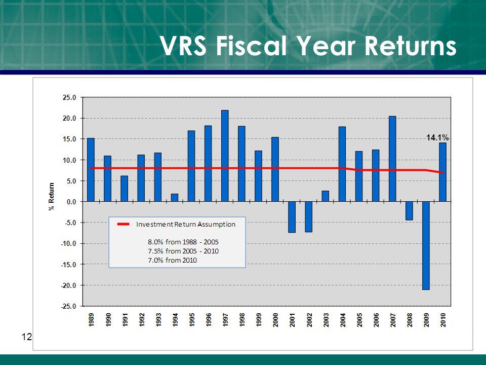 VRS Fiscal Year Returns 12 14.1%