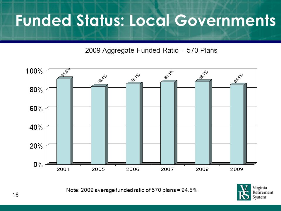 16 Funded Status: Local Governments 2009 Aggregate Funded Ratio – 570 Plans Note: 2009 average funded ratio of 570 plans = 94.5%