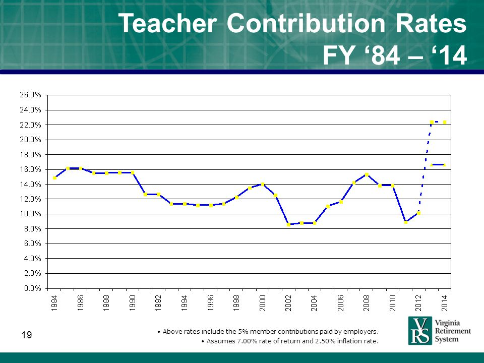19 Teacher Contribution Rates FY '84 – '14 Above rates include the 5% member contributions paid by employers.