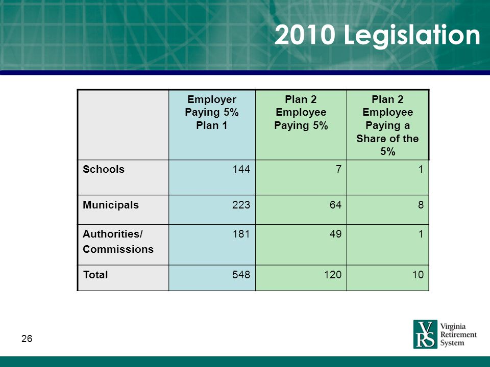 26 2010 Legislation Employer Paying 5% Plan 1 Plan 2 Employee Paying 5% Plan 2 Employee Paying a Share of the 5% Schools14471 Municipals223648 Authorities/ Commissions 181491 Total54812010