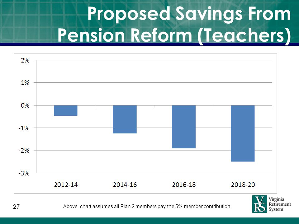 Proposed Savings From Pension Reform (Teachers) 27 Above chart assumes all Plan 2 members pay the 5% member contribution.