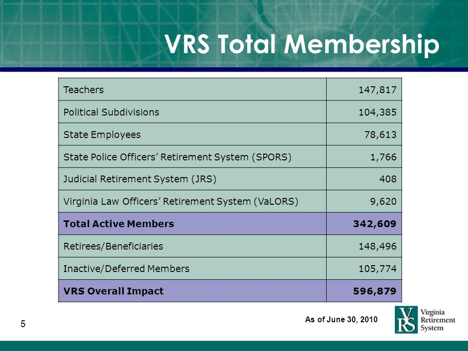5 VRS Total Membership Teachers147,817 Political Subdivisions104,385 State Employees78,613 State Police Officers' Retirement System (SPORS)1,766 Judicial Retirement System (JRS)408 Virginia Law Officers' Retirement System (VaLORS)9,620 Total Active Members342,609 Retirees/Beneficiaries148,496 Inactive/Deferred Members105,774 VRS Overall Impact596,879 As of June 30, 2010