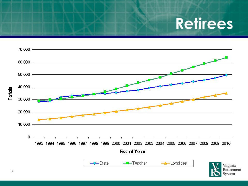 8 July Retirements by Fiscal Year