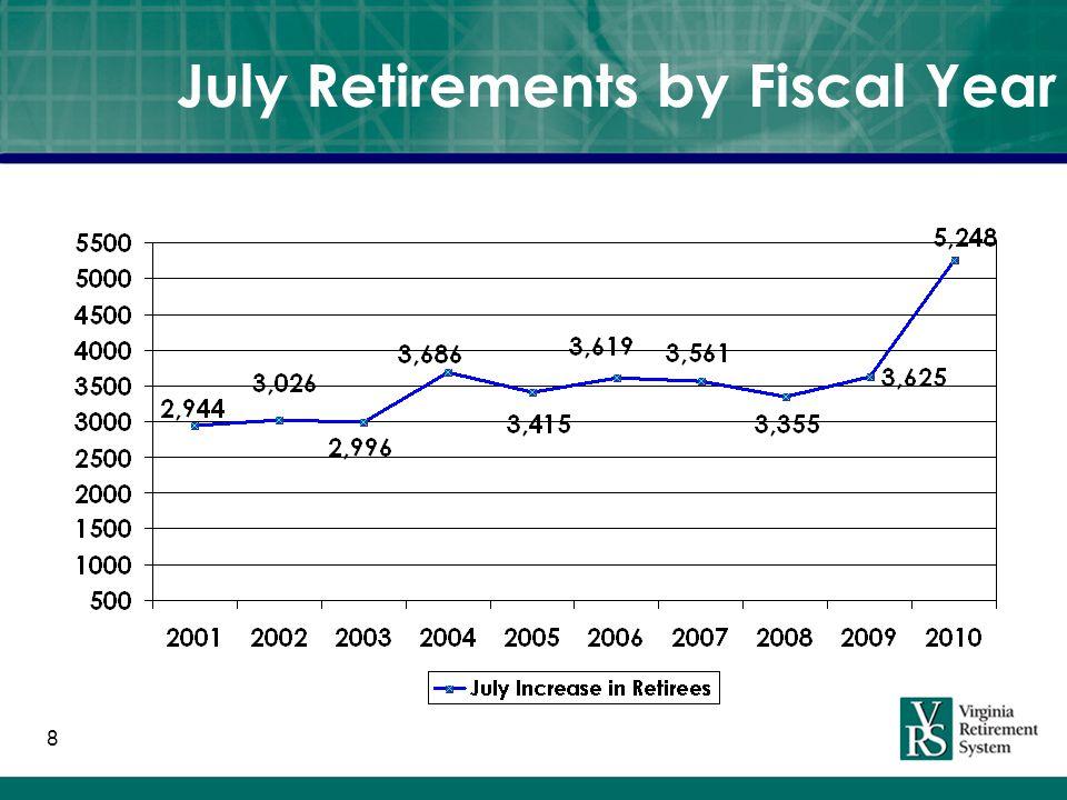 Benefit Comparison State 1 Teachers 1 Local 2 Actives: Average Age47.8945.0245.5 Average Service12.9111.6510.3 Average Salary$46,222$47,958$39,348 Retirees: Avg.