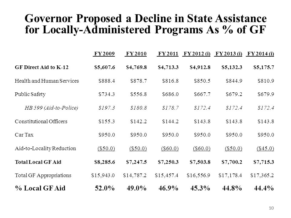 10 Governor Proposed a Decline in State Assistance for Locally-Administered Programs As % of GF FY 2009 FY 2010 FY 2011 FY 2012 (i) FY 2013 (i) FY 2014 (i) GF Direct Aid to K-12$5,607.6$4,769.8$4,713.3$4,912.8$5,132.3$5,175.7 Health and Human Services$888.4$878.7$816.8$850.5$844.9$810.9 Public Safety$734.3$556.8$686.0$667.7$679.2$679.9 HB 599 (Aid-to-Police)$197.3$180.8$178.7$172.4 Constitutional Officers$155.3$142.2$144.2$143.8 Car Tax$950.0 Aid-to-Locality Reduction($50.0) ($60.0) ($50.0)($45.0) Total Local GF Aid$8,285.6$7,247.5$7,250.3$7,503.8$7,700.2$7,715.3 Total GF Appropriations$15,943.0$14,787.2$15,457.4$16,556.9$17,178.4$17,365.2 % Local GF Aid52.0%49.0%46.9%45.3%44.8%44.4%