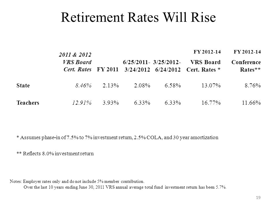 19 Retirement Rates Will Rise 19 Notes: Employer rates only and do not include 5% member contribution.