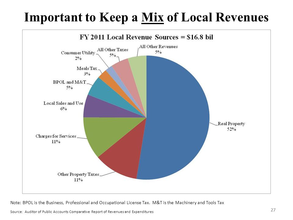 27 Important to Keep a Mix of Local Revenues Source: Auditor of Public Accounts Comparative Report of Revenues and Expenditures 27 Note: BPOL is the Business, Professional and Occupational License Tax.