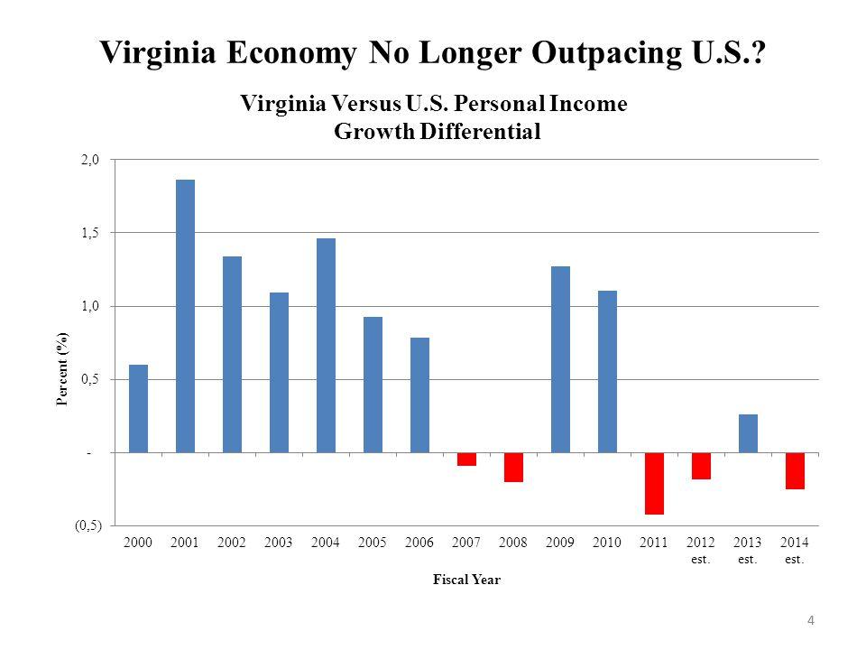 4 Virginia Economy No Longer Outpacing U.S. 4