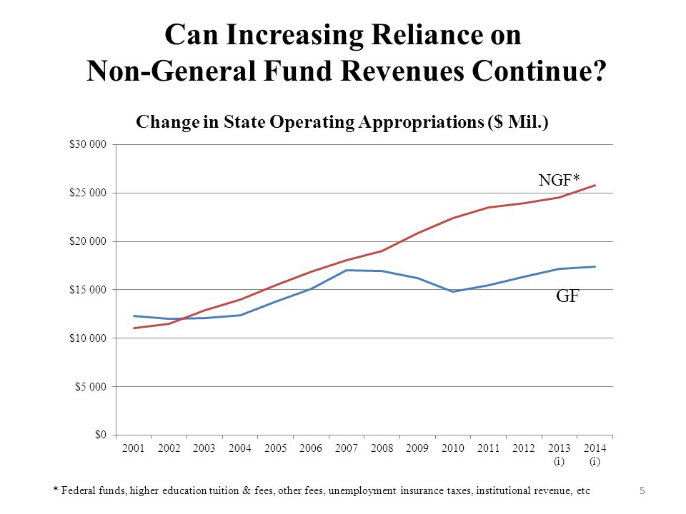 5 Can Increasing Reliance on Non-General Fund Revenues Continue.