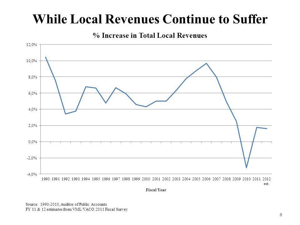 888 While Local Revenues Continue to Suffer 8 Source: 1990-2010, Auditor of Public Accounts FY 11 & 12 estimates from VML/VACO 2011 Fiscal Survey