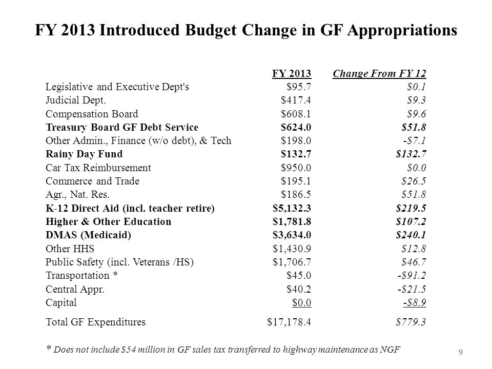 999 FY 2013 Introduced Budget Change in GF Appropriations 9 FY 2013Change From FY 12 Legislative and Executive Dept s$95.7$0.1 Judicial Dept.$417.4$9.3 Compensation Board$608.1$9.6 Treasury Board GF Debt Service$624.0$51.8 Other Admin., Finance (w/o debt), & Tech$198.0-$7.1 Rainy Day Fund$132.7 Car Tax Reimbursement$950.0$0.0 Commerce and Trade$195.1$26.5 Agr., Nat.