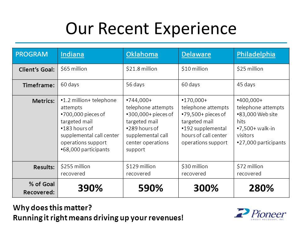 Our Recent Experience PROGRAMIndianaOklahomaDelawarePhiladelphia Client's Goal: $65 million$21.8 million$10 million$25 million Timeframe: 60 days56 da