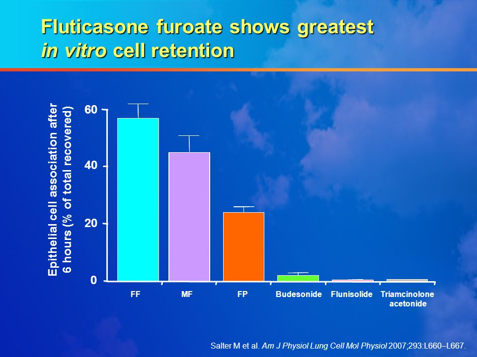 Fluticasone furoate shows greatest in vitro cell retention 20 0 60 40 Epithelial cell association after 6 hours (% of total recovered) FFFPMFBudesonid
