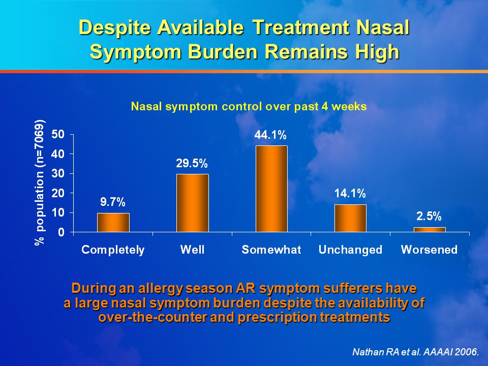 Despite Available Treatment Nasal Symptom Burden Remains High During an allergy season AR symptom sufferers have a large nasal symptom burden despite