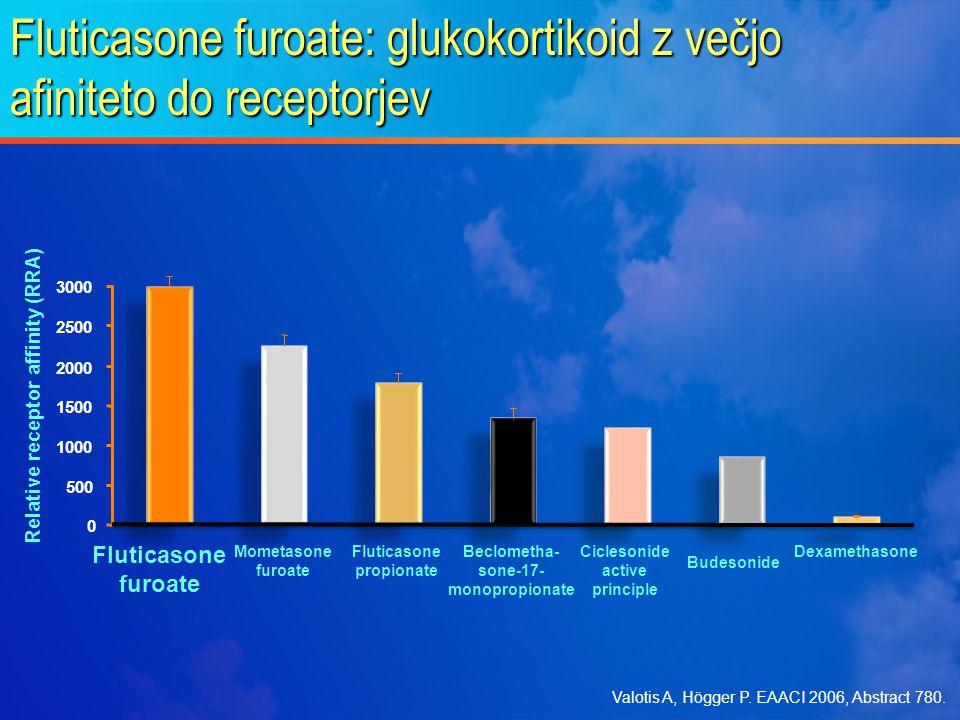 Fluticasone furoate: a novel molecule F O O O F HO F Fluticasone furoate Fluticasone propionate (FP) O O O F HO CO O 17 Mometasone furoate (MF) HO CH 2 CI O O O O CI SCH 2 F COCH 2 CH 3 Fluticasone furoate is a different active chemical entity from fluticasone propionate or mometasone furoate O Biggadike K et al.