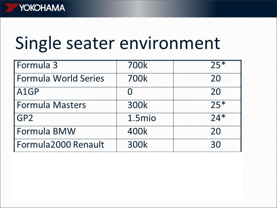Single seater environment Formula 3700k25* Formula World Series700k20 A1GP020 Formula Masters300k25* GP21.5mio24* Formula BMW400k20 Formula2000 Renaul