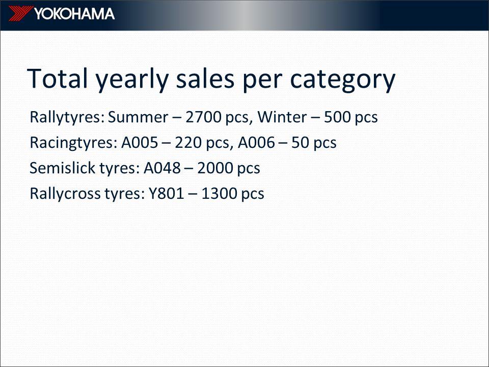 Total yearly sales per category Rallytyres: Summer – 2700 pcs, Winter – 500 pcs Racingtyres: A005 – 220 pcs, A006 – 50 pcs Semislick tyres: A048 – 2000 pcs Rallycross tyres: Y801 – 1300 pcs
