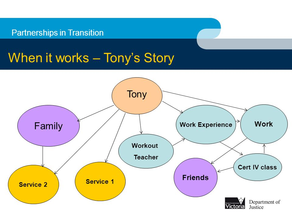 Partnerships in Transition When it works – Tony's Story Tony Workout Teacher Family Work Experience Cert IV class Service 1 Service 2 Work Friends