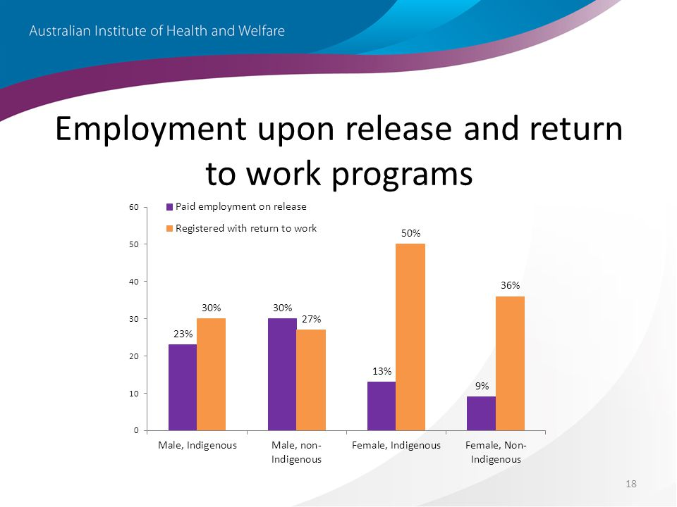 18 Employment upon release and return to work programs