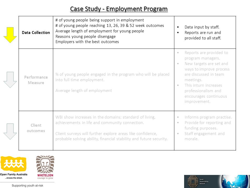 Case Study - Employment Program Data Collection # of young people being support in employment # of young people reaching 13, 26, 39 & 52 week outcomes Average length of employment for young people Reasons young people disengage Employers with the best outcomes Data input by staff.