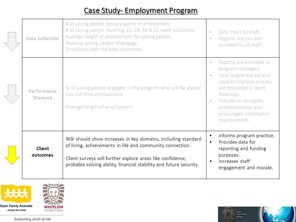 Case Study- Employment Program Data Collection # of young people being support in employment # of young people reaching 13, 26, 39 & 52 week outcomes Average length of employment for young people Reasons young people disengage Employers with the best outcomes Data input by staff.
