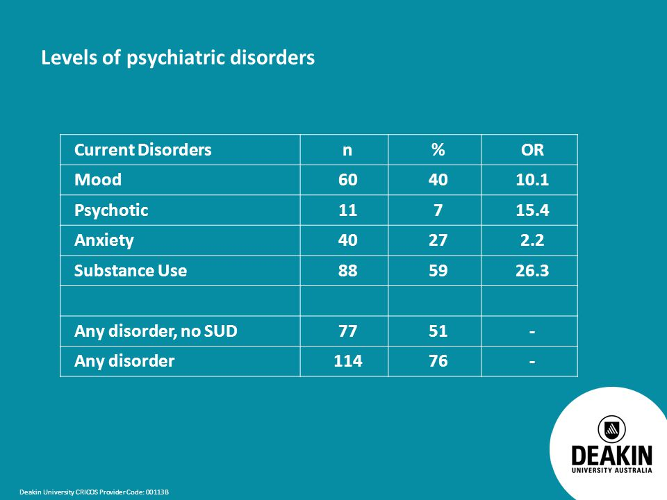 Deakin University CRICOS Provider Code: 00113B Levels of psychiatric disorders Current Disordersn%OR Mood604010.1 Psychotic11715.4 Anxiety40272.2 Substance Use885926.3 Any disorder, no SUD7751- Any disorder11476-