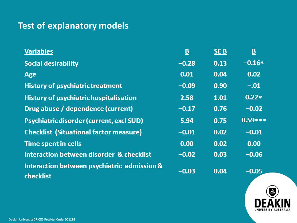 Deakin University CRICOS Provider Code: 00113B Test of explanatory models VariablesBSE Bβ Social desirability−0.280.13 −0.16 ∗ Age0.010.040.02 History of psychiatric treatment−0.090.90−.01 History of psychiatric hospitalisation2.581.01 0.22 ∗ Drug abuse / dependence (current)−0.170.76−0.02 Psychiatric disorder (current, excl SUD)5.940.75 0.59 ∗∗∗ Checklist (Situational factor measure)−0.010.02−0.01 Time spent in cells0.000.020.00 Interaction between disorder & checklist−0.020.03−0.06 Interaction between psychiatric admission & checklist −0.030.04−0.05